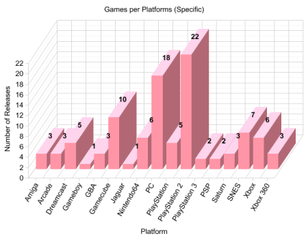 graph_platform_specifica.png