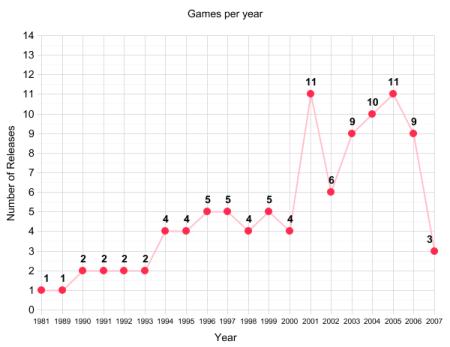 graph_yeara.png
